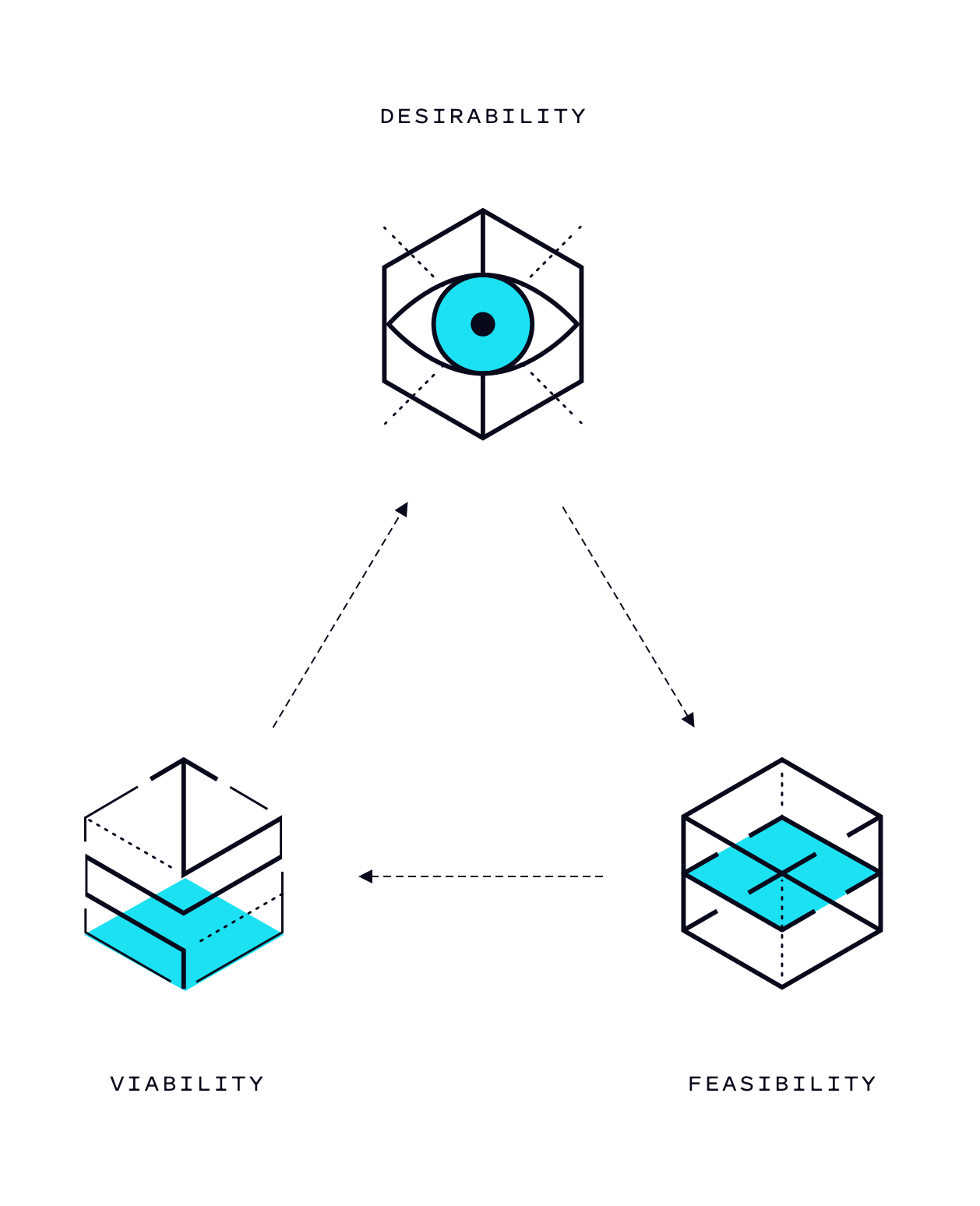 Cyan PEM Discovery diagram on black.